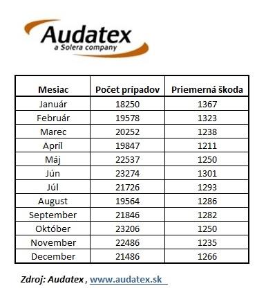 Audatex tabulka spracovanych poistnych pripadov havarii vozidiel 2015